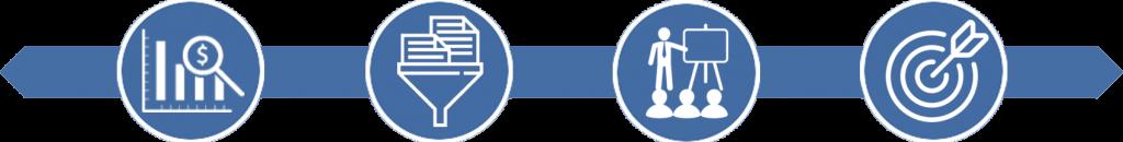 Vertriebsanalyse - Vertriebsprozess Design - Vertriebstraining - Sales Transformation